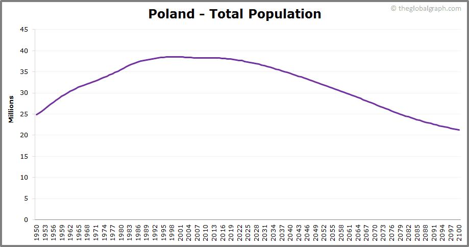 Poland  Total Population Trend