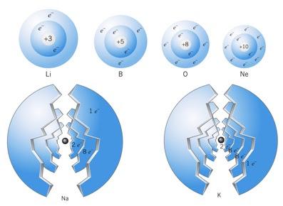 Dalam pelajaran kimia terdapat materi mengenai konfigurasi elektron Penjelasan Konfigurasi Elektron Lengkap