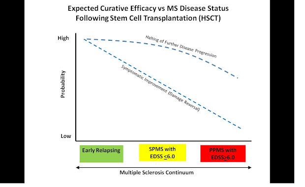 Multiple Sclerosis Cure Stem Cells