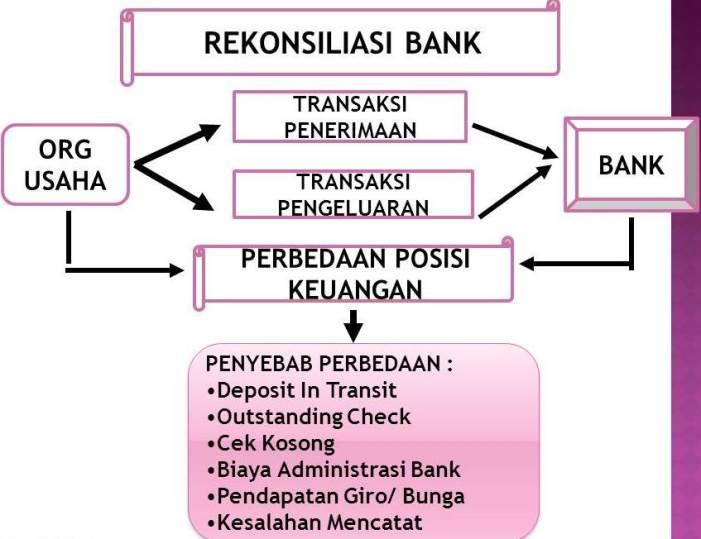 pengertian rekonsiliasi bank