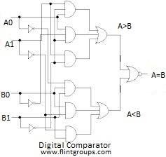 2+bit+digital+comparator+circuit  Bit Comparator Logic Diagram on 3 bit adc, 3 bit decoder, 3 bit multiplexer, 3 bit multiplier, 3 bit subtractor, 3 bit nor gate, 3 bit register, 3 bit alu, 3 bit computer,