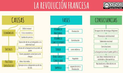 Resultado de imagen de esquema revolucion francesa