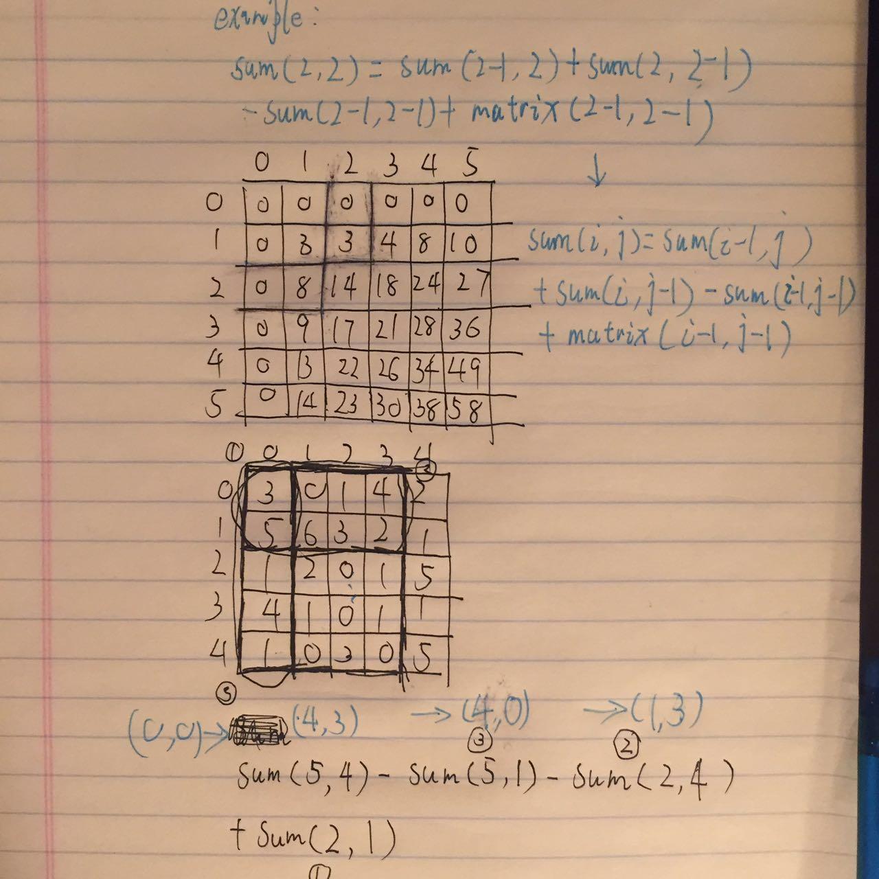 269  Alien Dictionary | Ni Tang's Technical Blog