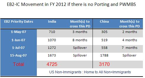US Non-Immigrants: July 2011