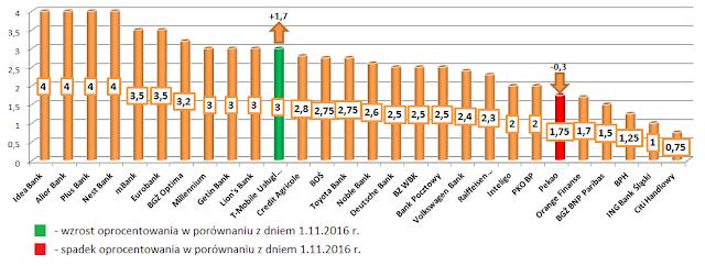 najlepsze lokaty w poszczególnych bankach - grudzień 2016 r.