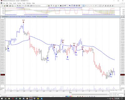 Bank Nifty Chart 13th-17th May