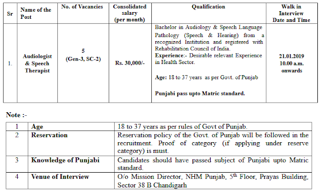 Audiologist and Speech Therapist Posts in Punjab