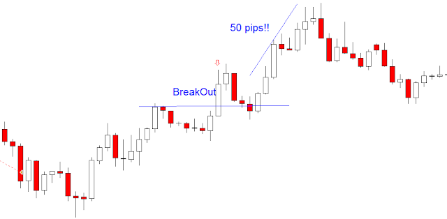 forex breakout trading stratergy