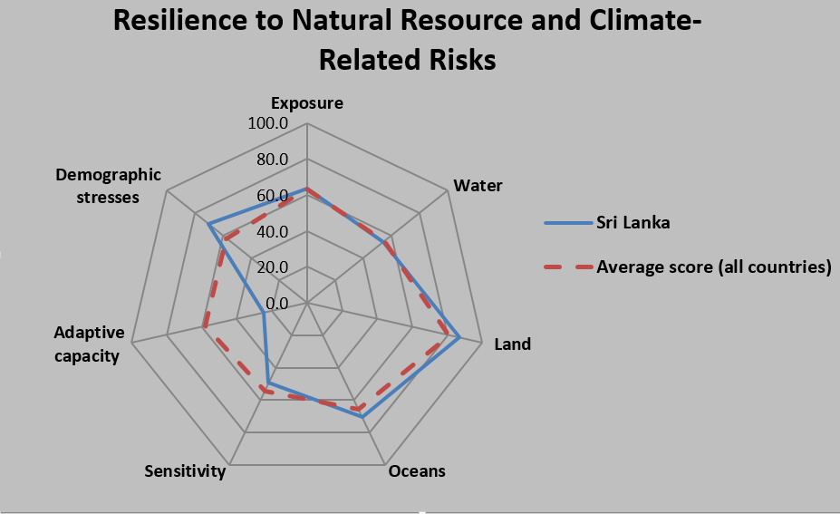 IPS CLIMATEnet: Climate Change Policy Network of Sri Lanka