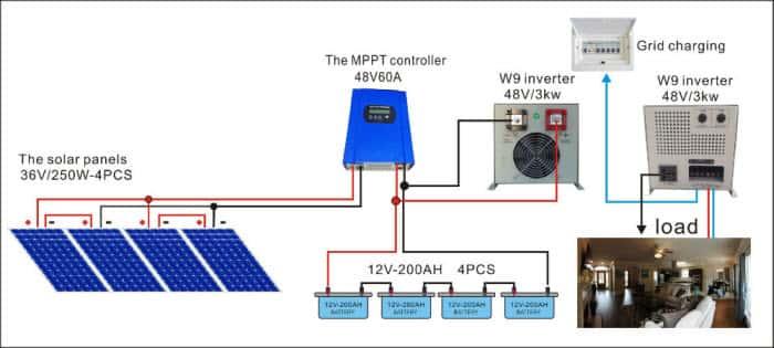 الانظمة الالواح الشمسية للمنازل
