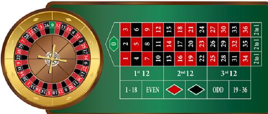 Bàn Roulette có những gì?