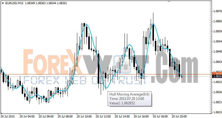 Free download indicator kuasa forex