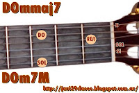 graficos de acordes de guitarra mmaj7