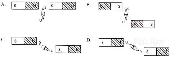 Sebuah magnet jarum berada di antara dua buah magnet batang, posisi yang benar