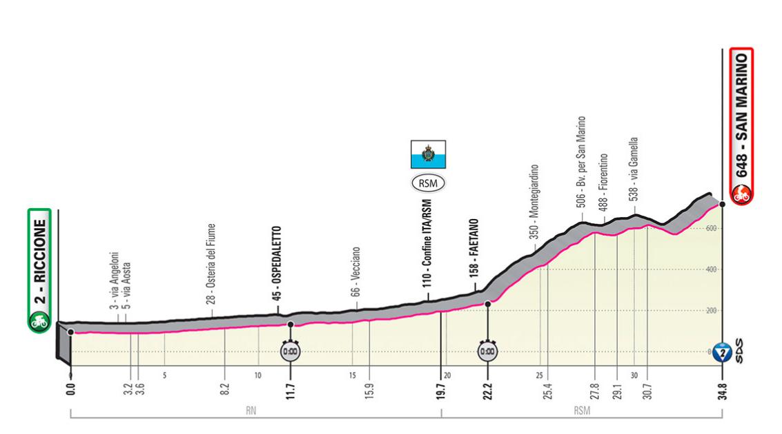 Rojadirecta Diretta Ciclismo 9° Tappa Oggi: crono Riccione-San Marino Streaming Rai TV | GIRO d'Italia 2019.