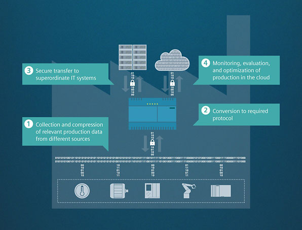 SIMATIC IOT 2040 - The intelligent gateway for industrial IoT solutions