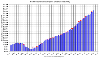 Personal Consumption Expenditures