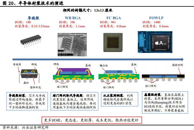 隨著半導體技術與需求不斷演進的封測產業