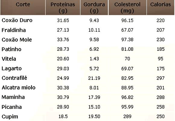 Tabela-de-calorias-da-carne