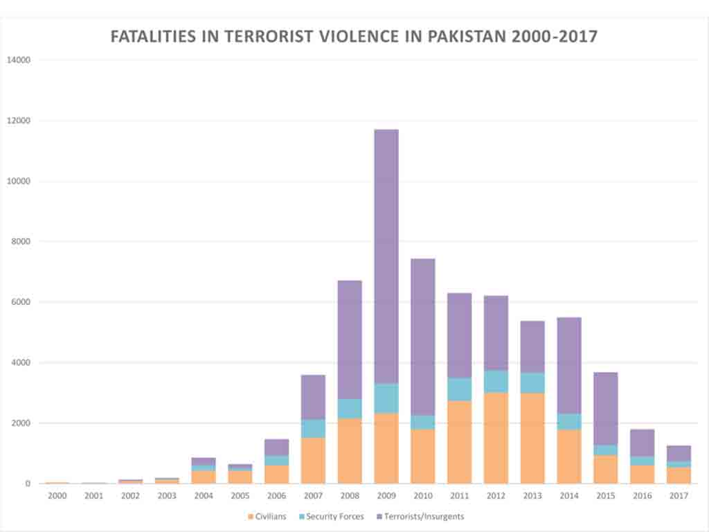 casualties, deaths, martyrdom, pakistani people, terrorism, terror, ISIS, taliban, violence in pakistan