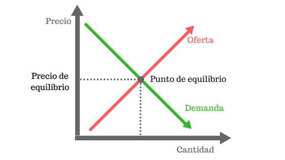 equilibro de las fuerzas de mercado