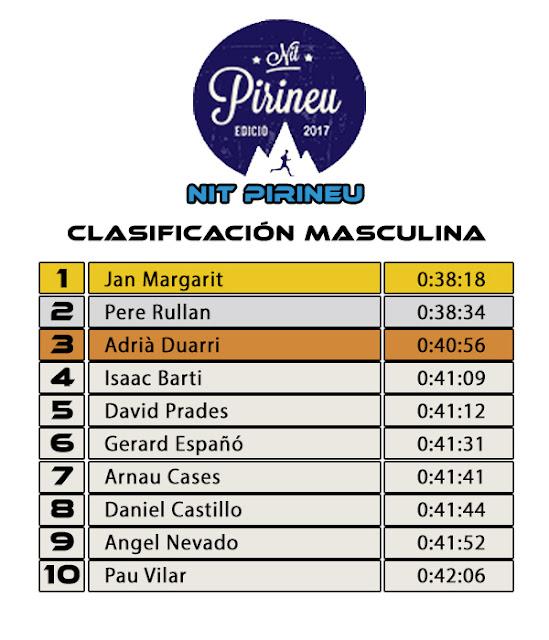 Clasificación Masculina NIT PIRINEU 2017