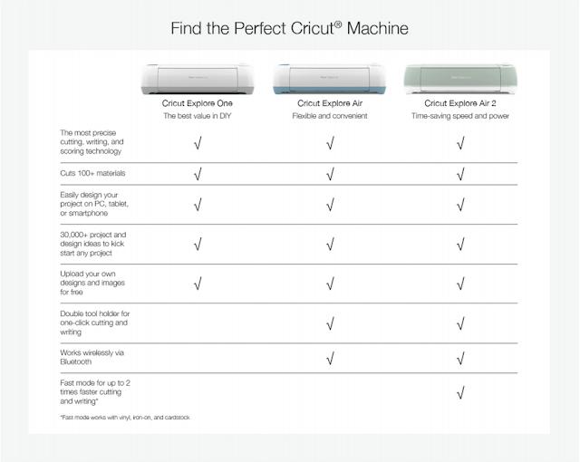 Find the perfect Cricut machine for you at artsyfartsymama.com