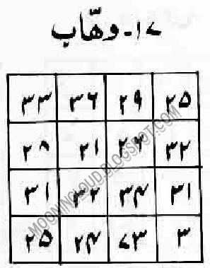Benefits Ya Qahharu Fazilat Wazifa Ya Qahharu Taweez