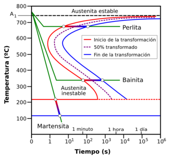 purpose of heat treatment pdf