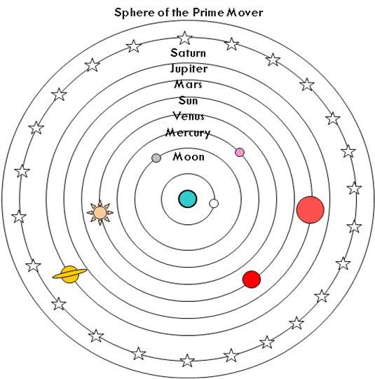 aristotle model of solar system -#main