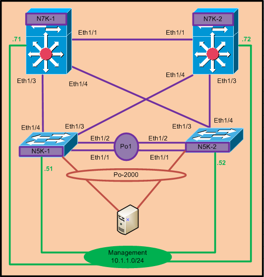 Networklearner: VPC+ configuration example