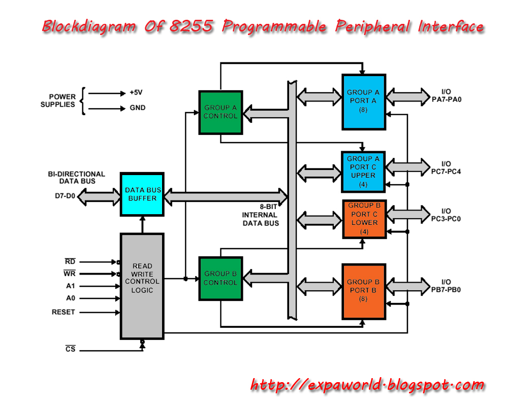 Intel 8255 (or i8255) Programmable Peripheral Interface
