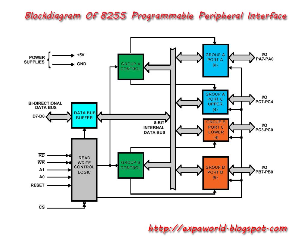 block diagram 8255 wiring library onkyo tx 8255 manual 8255 a block diagram [ 1000 x 800 Pixel ]