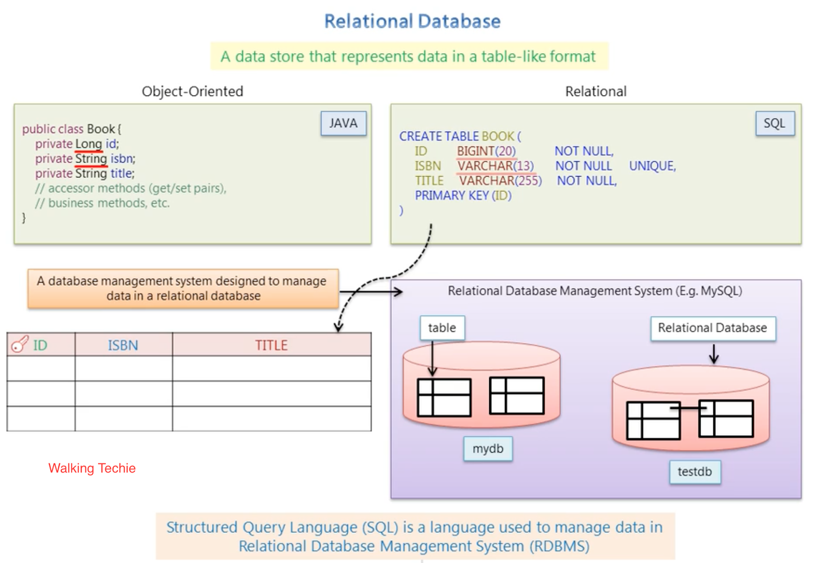 Walking techie relational database relational database management system object model data mapping with relational model data ccuart Images