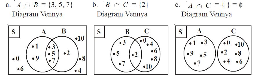 Contoh soal diagram venn selol ink contoh soal diagram venn pengertian dan contoh soal irisan dua himpunan berpendidikan ccuart Images