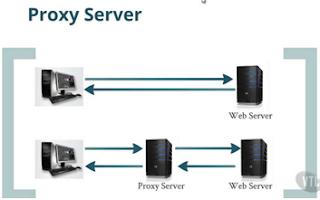 Konsep dasar proxy server