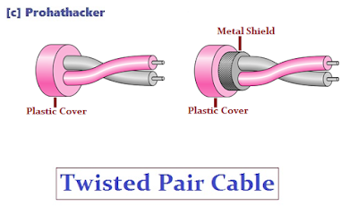 Twisted Pair Cabling Overview