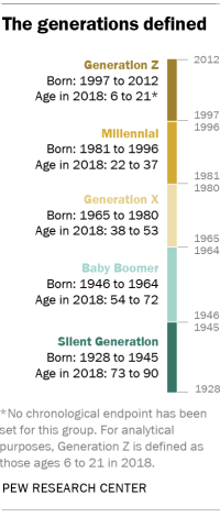 How the sociologists define generations