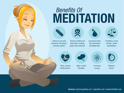 benefits of meditation, mayo clinic, psychology today