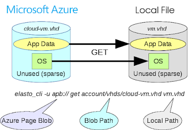 Example of a Microsoft Azure Page Blob Download