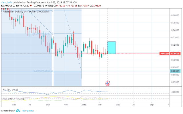 AUDUSD April 2019 Seasonality Forecast Outcome