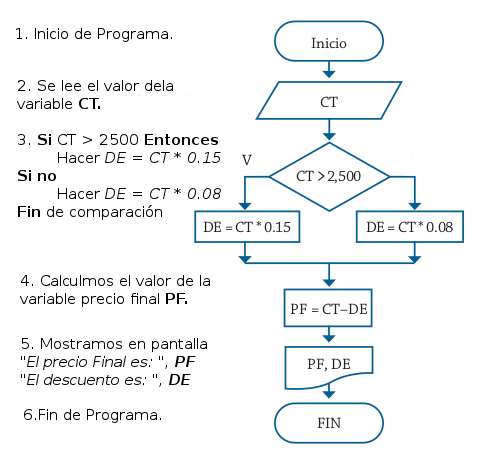 Diseo y anlisis de algoritmos parte 3 artes electronicas pachani realizar su respectivo algoritmo y representarlo mediante un diagrama de flujo ccuart Images