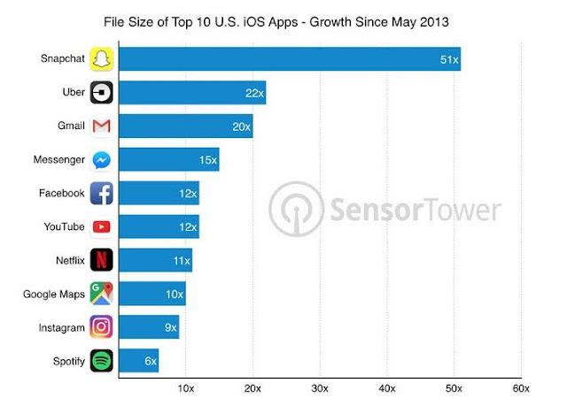 Snapchat , Aplikasi Paling Rakus Memory Di iPhone