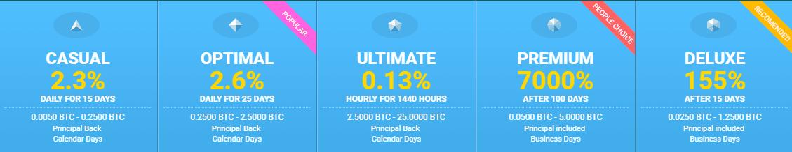 Инвестиционные планы Bitcy
