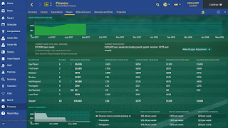 Football Manager Player Wage Guide