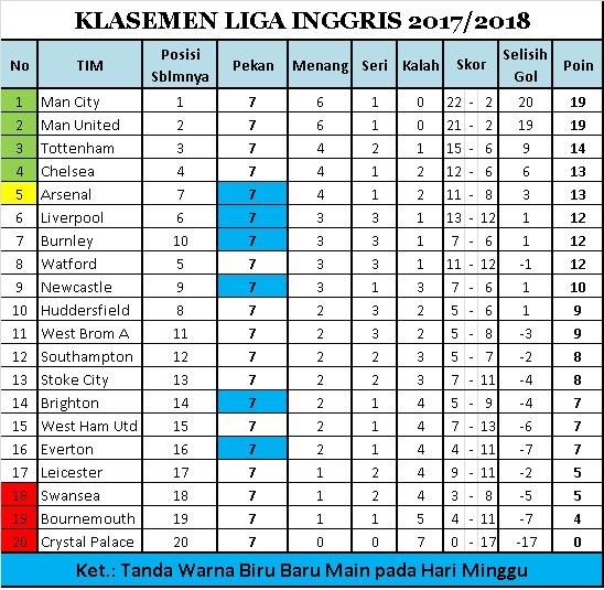 Klasemen Sementara sampai Pekan Ketujuh Liga Inggris 2017-2018