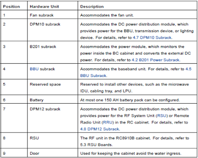 The descriptions of various parts of a typical ZTE 3G-BTS cabinet