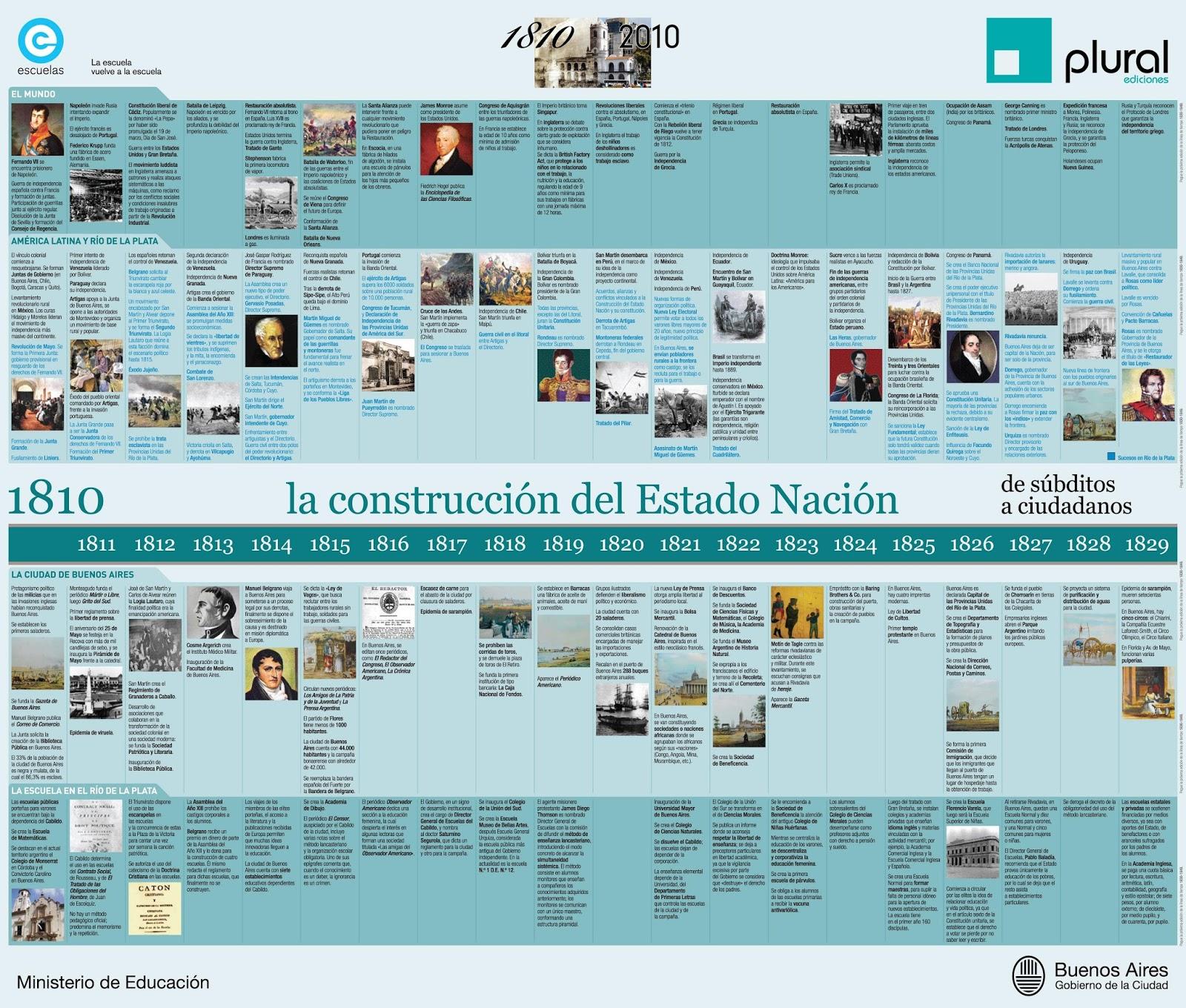 Construccion Del Estado Argentino on 1820 1877