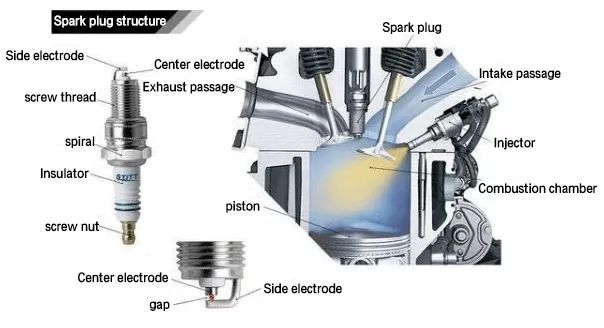 What Does A Spark Plug Do >> How Do Spark Plugs Work Honest Auto Tech