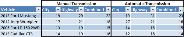 Table shows most vehicles get similar fuel economy with manual or automatic transmission